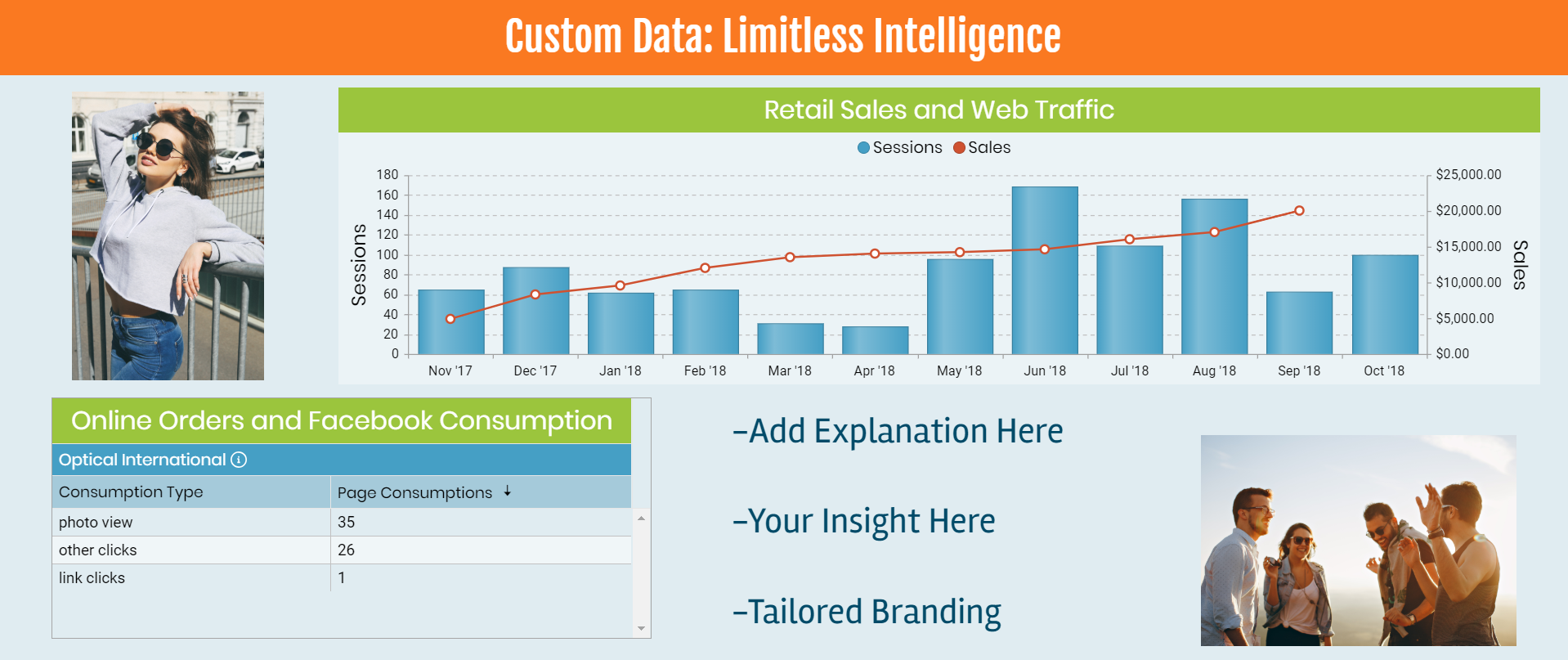A screenshot showing that you can sync data from a spreadsheet and overlay it with your digital marketing data to show performance and correlation.