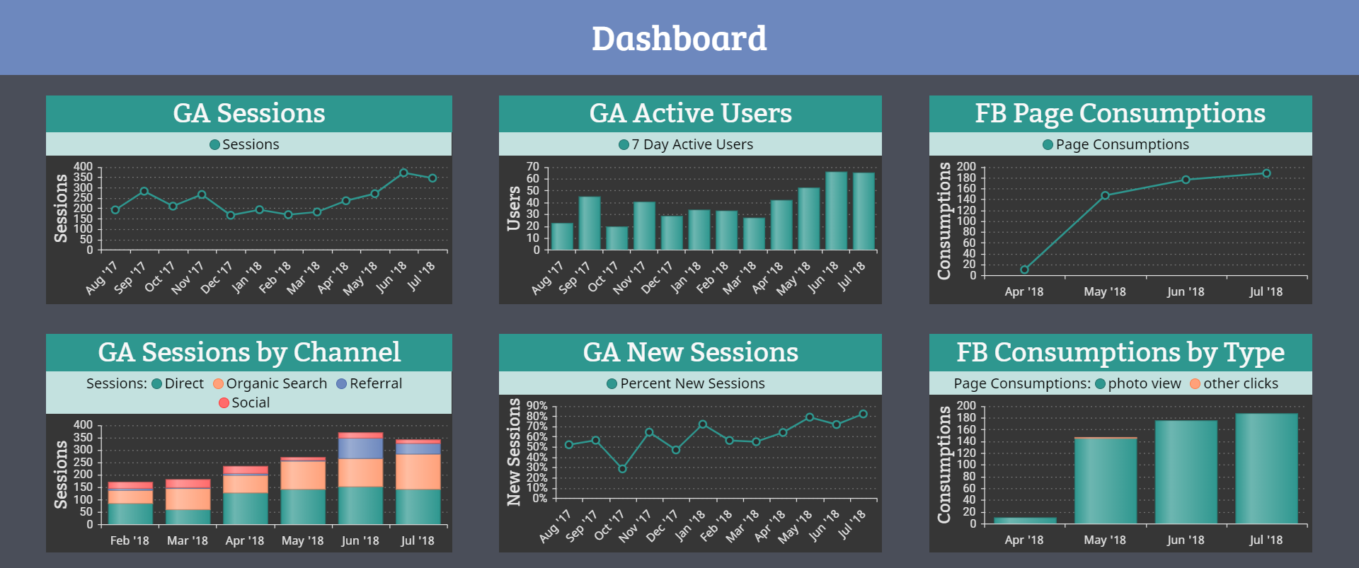 A screenshot showing that you can also create a dashboard layout within any slide of your Storyboard with live digital marketing data and analytics.