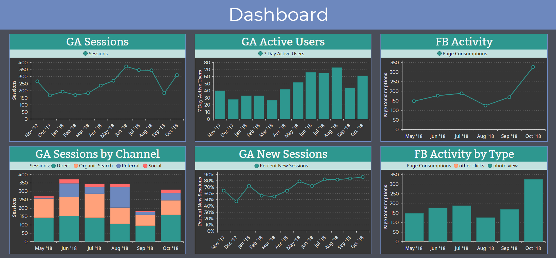 Customize your insights into your own live dashboard for internal use or to display in reports.
